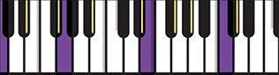 Piano Lessons Wokingham